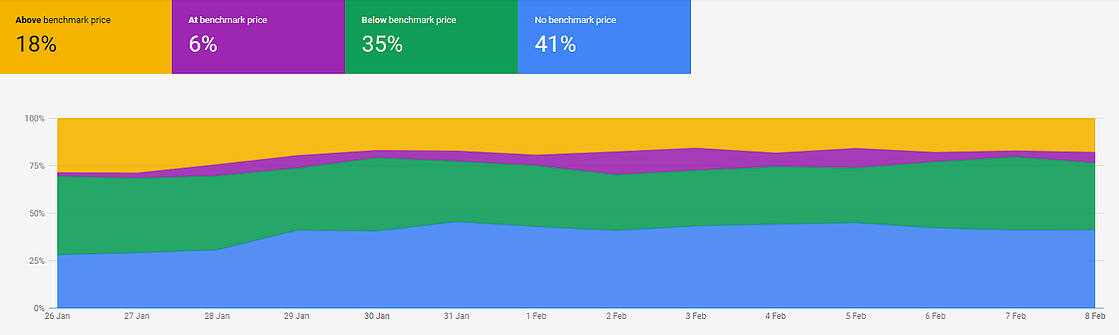 benchmark-price-google-report